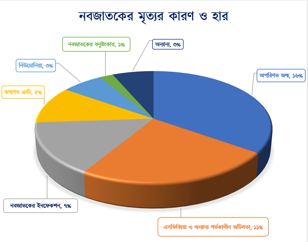Cause of neonatal death in Bangladesh