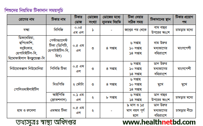 vaccination schedule for children according expanded programme on immunization (EPI)